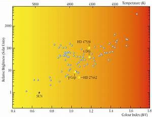 Stars Observed In The Feros Programme  Hr Diagram
