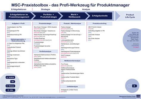 Mscpraxistoolbox Für Produktmanager  Methoden, Tools Und