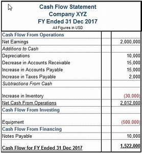What Is a Cash Flow Statement? | Finance stuff | Cash flow ...