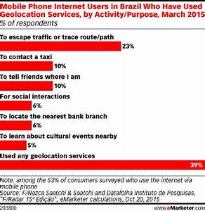 Mobile Phone Users in Brazil Use Geolocation Services ...