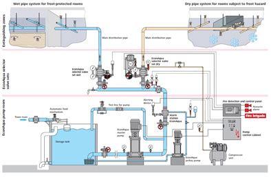similiar mist bed irrigation system diagram keywords mist bed irrigation system diagram