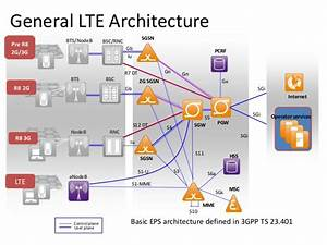4g Lte Networks Modulation Technique Cell Planning