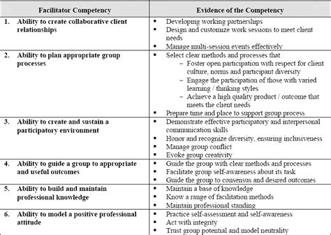 project meeting facilitator  effective project