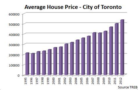 Average House Price In Us by Will Toronto Housing Market Crash Toronto Condo