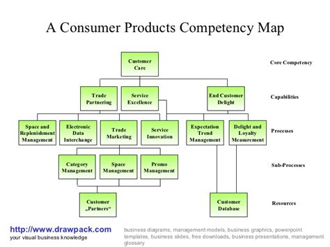 Diagram Consumer by Consumer Products Competency Map Diagram