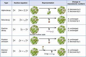 Ch103  U2013 Chapter 3  Radioactivity And Nuclear Chemistry