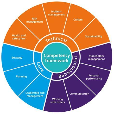 competency framework  health  safety iosh