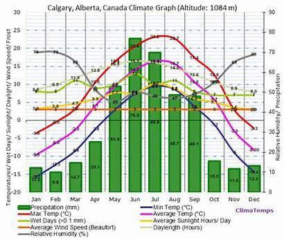 Calgary Plains Climate Canada Interior Graph Alberta