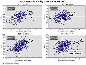 Does Money Buy Wins In Baseball Beneath Data