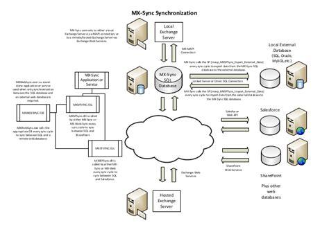 mx sync external  sync diagram