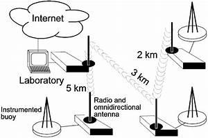 Diagram Of The Instrumentation For A Wireless Sensor