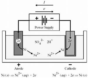 1  Schematic Representation Of Nickel Electroplating  121