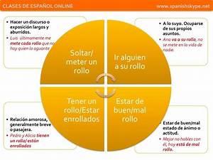 Espa U00d1ol Coloquial  U00bfqu U00e9 Significa  U201crollo U201d  Mira Est U00e1s