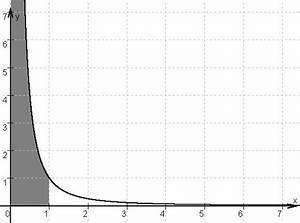 Integral Fläche Berechnen : mp uneigentliche integrale matroids matheplanet ~ Themetempest.com Abrechnung