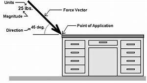 Drawing Force Vectors