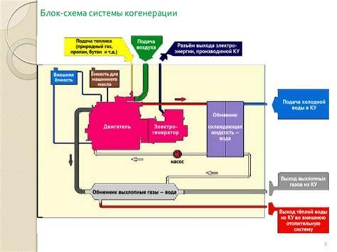 Мини гидроэлектростанция мини ГЭС купить в Москве от.
