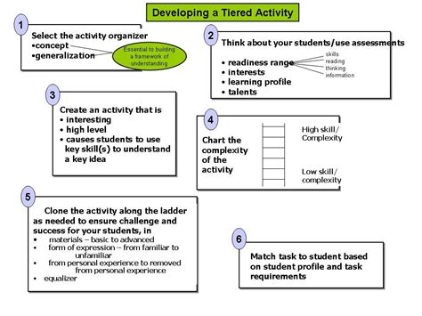 Tiered Planning Template by Tiered Lessons Differentiated Learning