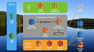 Building A Server-less Data Lake On Aws