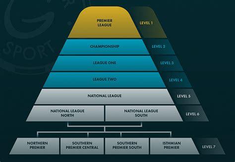 English Football League Pyramid System - Grosvenor Blog