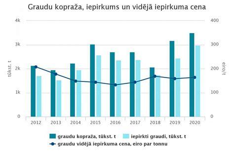 2020. gadā Latvijā iegūta rekordliela graudu kopraža un ...