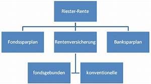 Riester Vertrag Auflösen : riester rente n th finance ~ Frokenaadalensverden.com Haus und Dekorationen