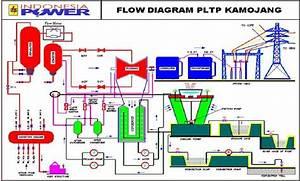 Mechanical Engineering  Pengenalan Sistem Pendingin   Cooling Tower   Geothermal Power Plant