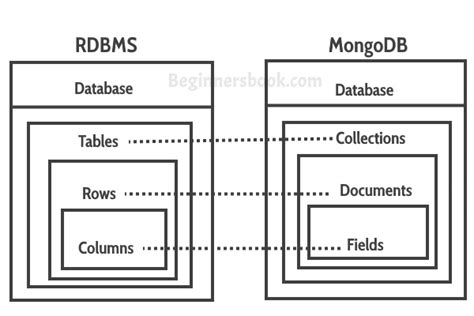 mapping relational databases  mongodb