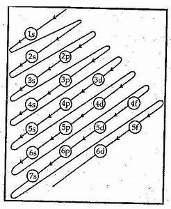 Explain Aufbau Principle