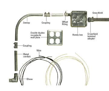 Installing Metal Conduit How Install Electrical Cable