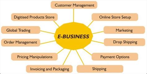 E Marketing Company - e business definition marketing dictionary mba skool