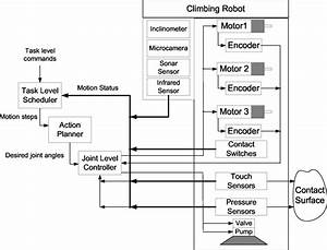 Diagram Of The Robot Control System With Hardware Components And