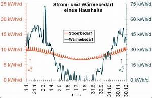 Strom Berechnen Kwh : deutsches kupferinstitut energiewende aussicht ~ Themetempest.com Abrechnung