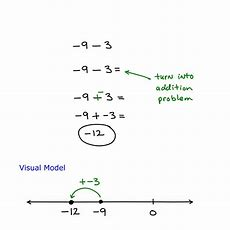 How To Add And Subtract Positive And Negative Numbers Example 1  Algebra Test Helper