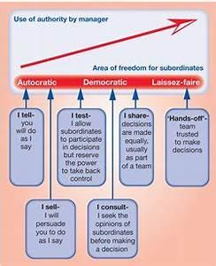 Leadership styles - Developing appropriate leadership ...