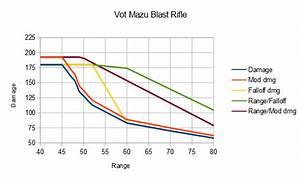 Defiance Weapon Range And Falloff Charts