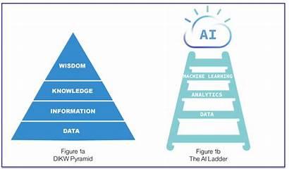 Ibm Data Ai Ladder Analytics Dikw Architecture
