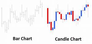How To Understand Candlestick Chart How To Read A Candle Chart