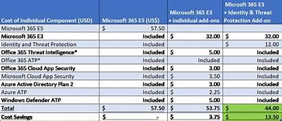 365 Microsoft Security Compliance Office Threat M365