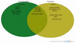 U S Vs Puerto Rico   Venn Diagram
