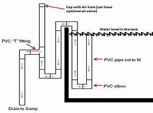 Aquarium Plumbing Basics