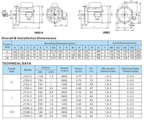 Electric Motor Sizes by Electric Motor Frame Sizes Metric Impremedia Net