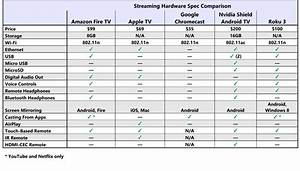 Which Media Streamer Is Best Amazon Android Tv Apple
