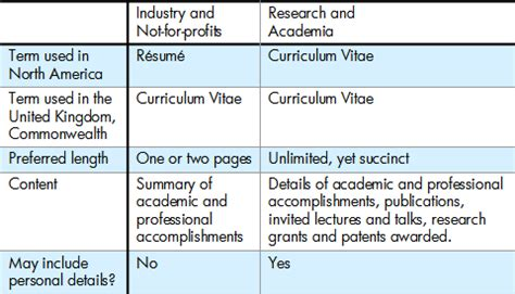 curriculum vitae curriculum vitae difference from resume