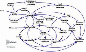 Are Causal Loop Diagrams Useful
