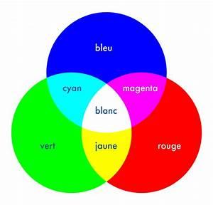 Melange De Couleur Pour Obtenir Du Beige : la synth se additive des couleurs ~ Dailycaller-alerts.com Idées de Décoration