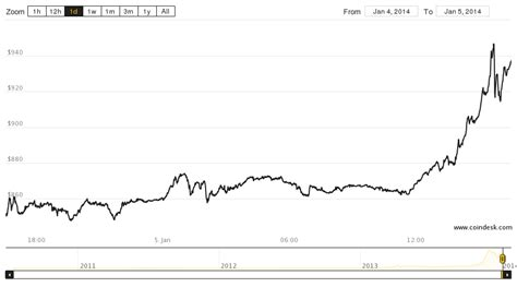 Bitcoin tracker one price has been praised and criticized. The Bitcoin Price Just Crossed $1,000 Again