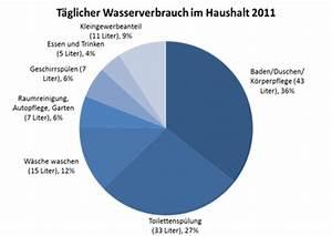 Wasserverbrauch Deutschland 2016 : wieviel wasser verbraucht ein haushalt in deutschland pro tag ~ Frokenaadalensverden.com Haus und Dekorationen