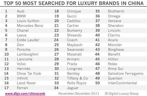 The Top 50 Mostsearched For Luxury Brands In China