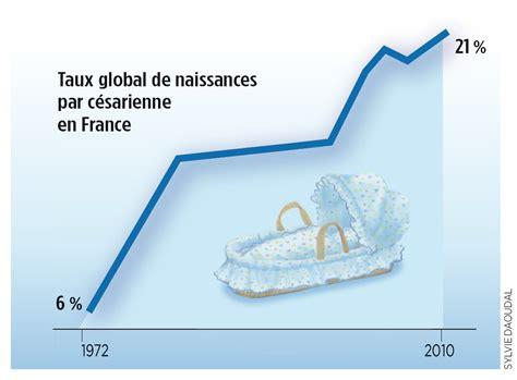 foetus en siege enquête gare à l 39 abus de césariennes sciencesetavenir fr