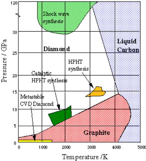 method   grow  diamond films   studies  hot filament chemical vapour